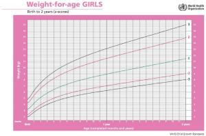 Growth Chart WHO